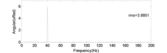 Angular displacement estimation on optical load in a satellite