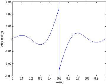Waveform of integration wavelet hg(t)  (The length of integration wavelet N= 3679, fL=1 and fH=1839)
