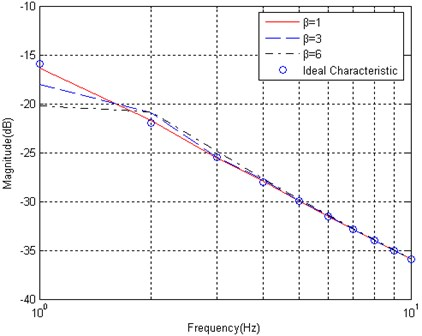 The parameter β in the Kaiser window affects the frequency response of an integration wavelet