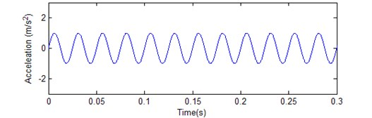 A sinusoidal data x(n)=Asin(2πfn), where A= 1 and f= 400Hz