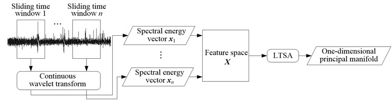 Flowchart of processing method for vibration signals