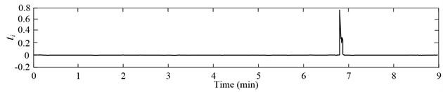 Slag detection: a) vibration acceleration signals, b) one-dimensional principal manifold