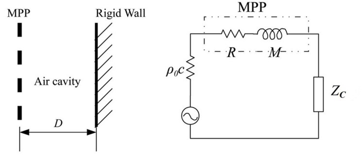 The typical configuration of a MPP sound absorber (left)  and its electro-acoustical equivalent circuit (right) [7,8]