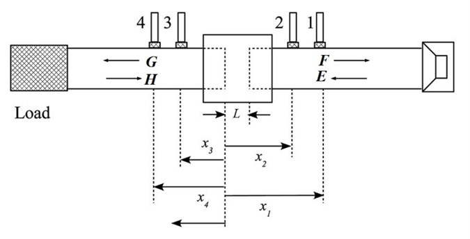 Schematic of two-load method TL measurement