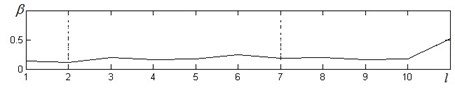 a) inhibitory a), b) stationary and c) stimulant processes and their fluctuations in RR interval dynamic during bicycle ergometry test. The test was performed in eleven minutes where 1 minute represented  rest interval, 2-6 the load minutes and 6-11 were the interval of recovery of the test (x-axes)