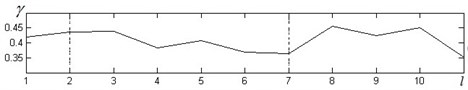 a) inhibitory, b) stationary and c) stimulant processes and their fluctuations in JT interval dynamic during bicycle ergometry test. The test was performed in eleven minutes where 1 minute represented rest interval, 2-6 the load minutes and 6-11 were the interval of recovery of the test (x-axes)