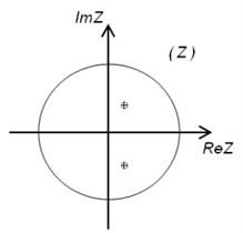 a) – stationary behavior – on the unit circle |z|= 1; b) – stimulant behavior – outside of the unit circle |z|=1, c) – inhibitory roots are inside the unit circle |z|= 1
