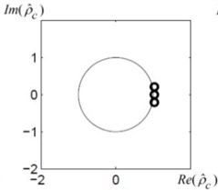 The location of the roots of the Hankel algebraic equation for each given sequence a), b) and c)