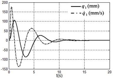 Simulation results under system state q1,q˙1,q2,q˙2=(9.09,90°,0,0)  i.e. x1,x˙1,x2,x˙2=(100,0,90°,0)