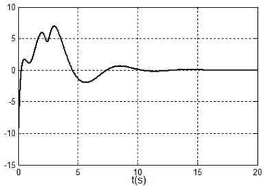 Simulation results under system state q1,q˙1,q2,q˙2=(100,0,0,0) i.e. x1,x˙1,x2,x˙2=(100,0,0,0)