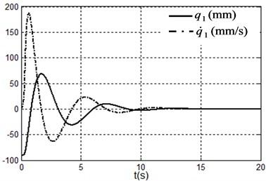 Simulation results under system state q1,q˙1,q2,q˙2=(–90.9,90°,0,0)  i.e. x1,x˙1,x2,x˙2=(0,0,90°,0)