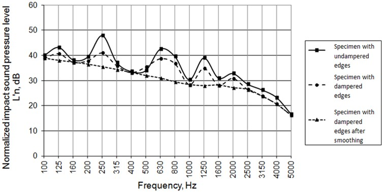 """Comparison of impact sound pressure levels of """"B"""" type specimens when edges are un-damped and damped with mastic"""