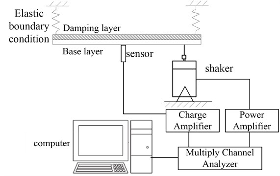 Schematic view of the steady-state testing system