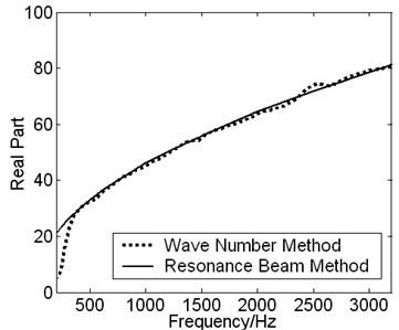 The measured DCP are compared with two different methods
