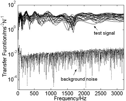 The signal-to-noise ratio of transfer function