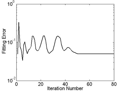 The curve of fitting error changes with the number of iterations