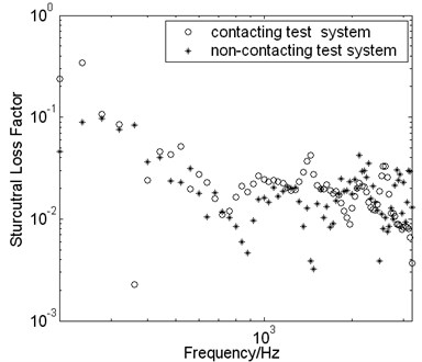 The influence of the vibration sensor's mass on the measured result of loss factor