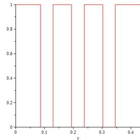 Plot of the function f(y) for specimen  276 mm × 432 mm with rc= 25