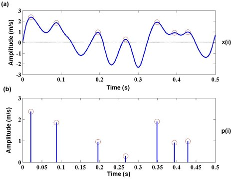 Generation process of peak series p(i) from time series x(i)