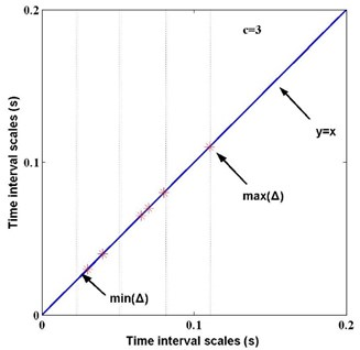 Principle of time intervals belonging to different sections when c= 3