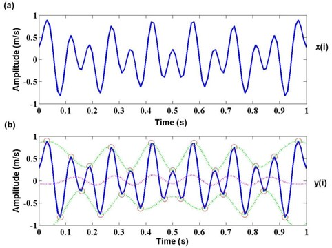 Envelope process of time series y(i) from x(i)
