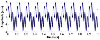 Waveform of multi-harmonic signal