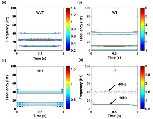 Time-frequency features of multi-harmonic signal with different techniques