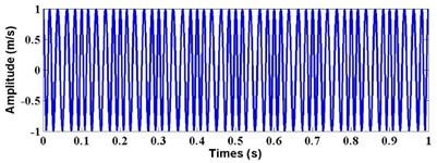 Waveform of FM signal