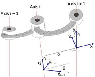 Definition of Denavit-Hartenberg parameters
