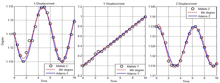 The end effector trajectory for components X, Y and Z