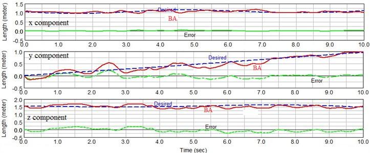 End effector components variation comparison