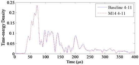 Time-energy density of baseline and monitored signals on channels 3-8 and 4-11