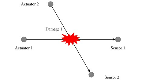 Damage occurring at the intersection of two channels