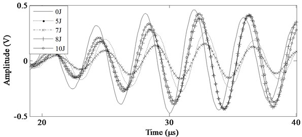 Stress wave signals under different impact energy