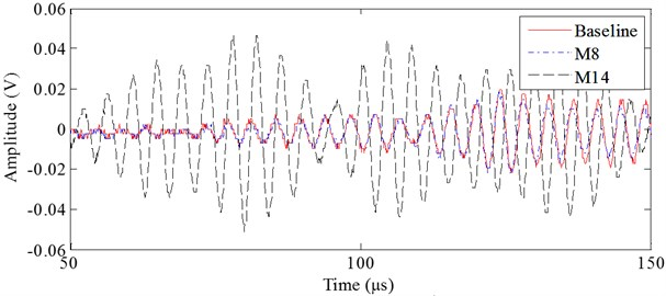 Stress wave signals with bonded bolts of M8 and M14