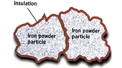 A schematic diagram of the component elements of a powder core [6]