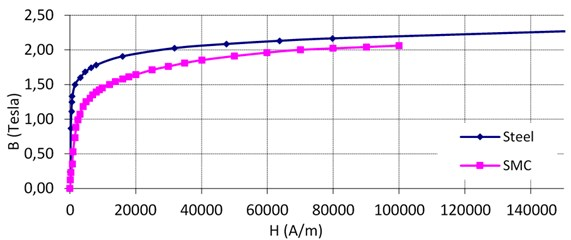 The comparison of B-H curves related to electrical steel and SMC material