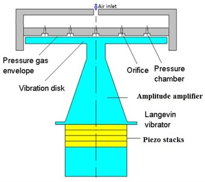 The mixed levitation working stage