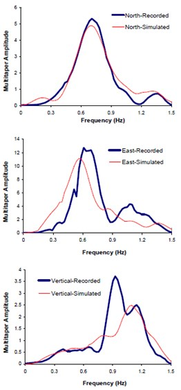 Comparison of the recorded and simulated: a)seismograms, b)response spectra,  c)multi-tapered spectral amplitude's waveforms