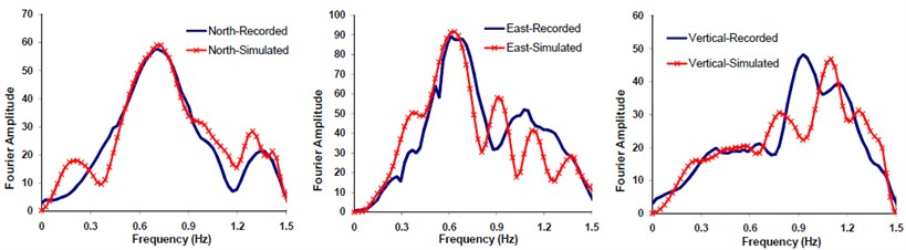 FFT comparisons of the Fourier spectral amplitudes corresponding to  the recorded and simulated seismograms