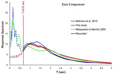 Comparison of response spectra (North and East component)  obtained from this study with those of the others