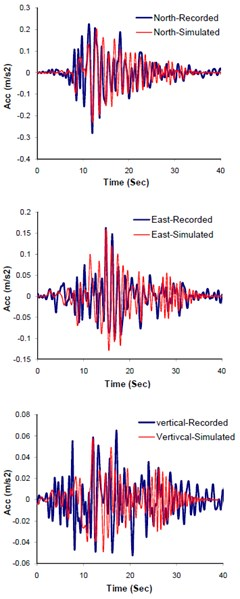 Comparison of the recorded and simulated seismograms, corresponding to  response spectra and multi-tapered forms at Mohammad Abad station