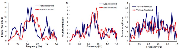Comparison of Fourier spectral amplitude forms corresponding to the  recorded and simulated seismograms at Mohammad Abad station