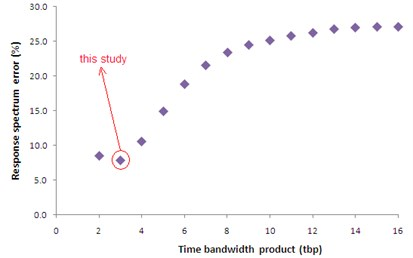 Plots of error (differences between elastic response spectra corresponding to the original and inversed signals) versus time bandwidth product