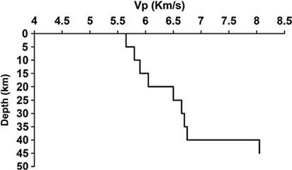 a) Site soil condition at the upper 30m V-30, b) Crustal shear wave velocity