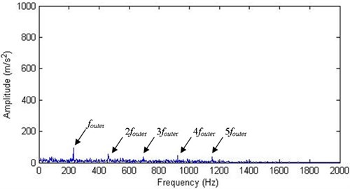 Envelope spectrum of the first IMF of an incipient faulty signal