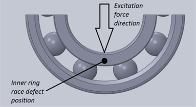 Initial measurement conditions:  a) position of inner ring race defect; b) position of outer ring race defect