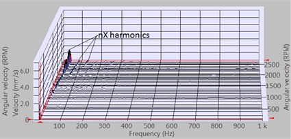 Vibration velocity vRMS cascade plots of 2nd new 6004 2Z/C3 bearing measured with 2ya accelerometer, at run up mode of the rotor 300 g·mm unbalance:  a)horizontal axis rotor; b)vertical axis rotor