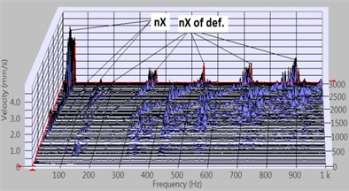 Vibration velocity vRMS cascade plots of 2nd defect bearing 6204 2Z/C3 with outer ring race defect measured with 2ya accelerometer, at run up mode of the rotor with 300 g·mm imbalance:  a)horizontal axis rotor, b)vertical axis rotor