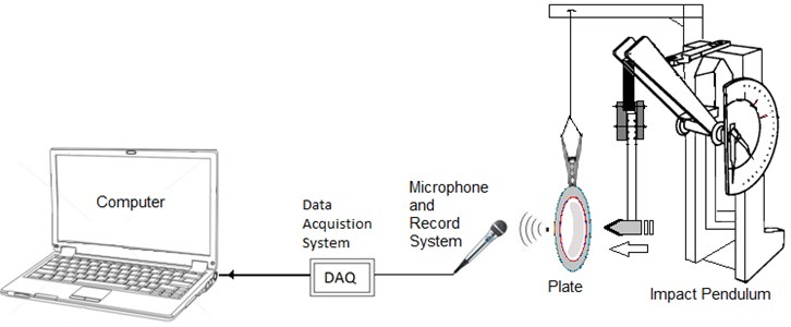 Data acquisition and measurement system model [1]
